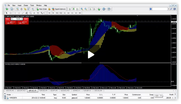 Tradeology forex profit boost