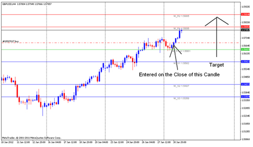 Forex Analysis - GBPUSD