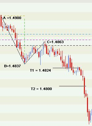 How to calculate entry and exit point for forex