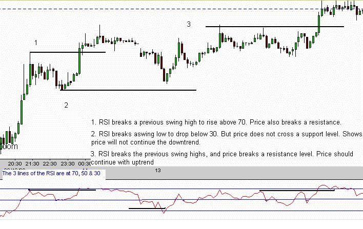 Rsi trendline break strategy
